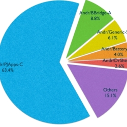 Revealed! The top five Android malware detected in the wild