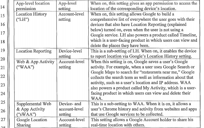 Google's location-snarfing settings